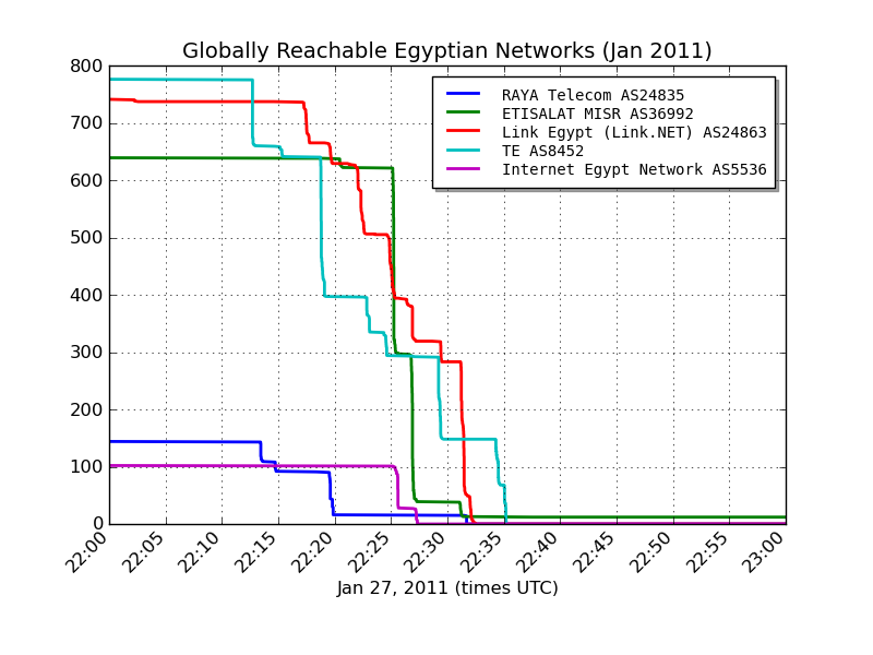 egyptian internet routes